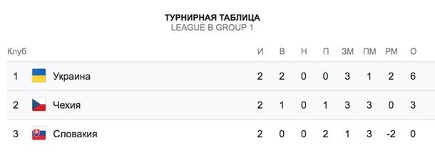 Лига наций: Украина-Чехия 1-0. ОнлайнСюжет