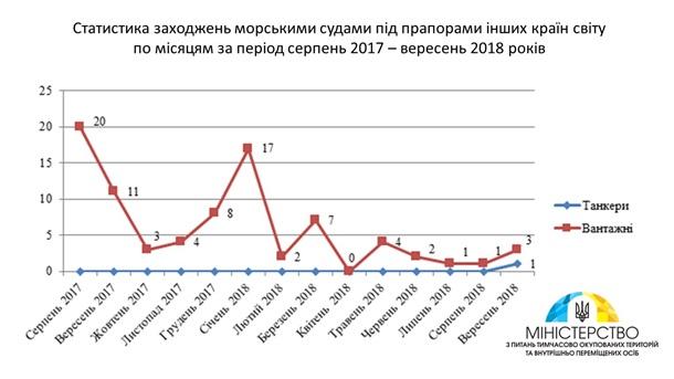 В Крым заходят меньше иностранных судов - Киев