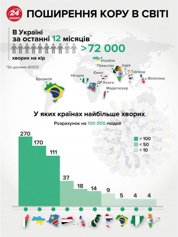 Сколько людей умерли от кори в Украине